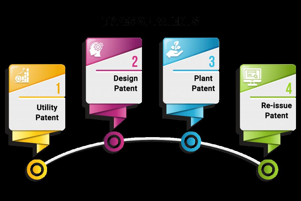 types of patent